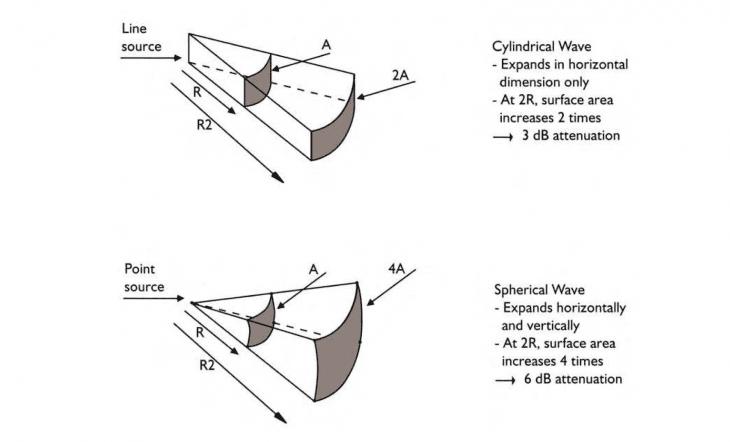 Säulenlautsprecher-L'Acoustics_Anleitung_V-Dosc_02