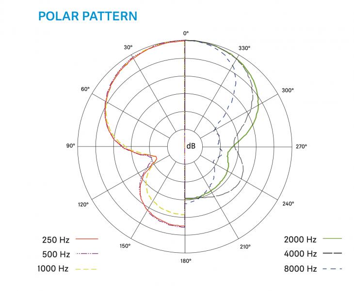 Sennheiser-MKE-400-Mobile-Kit_Polar Pattern