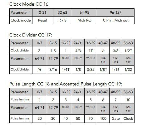 Tubbutec 6equencer Herstellerbild Bedienungsanleitung MIDI