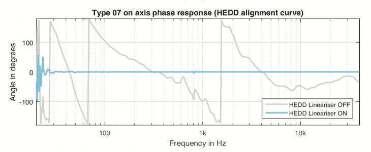 Hedd Type 07 MkII Phase Response