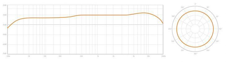 Warm Audio WA-67 Neumann U67 Vergleich