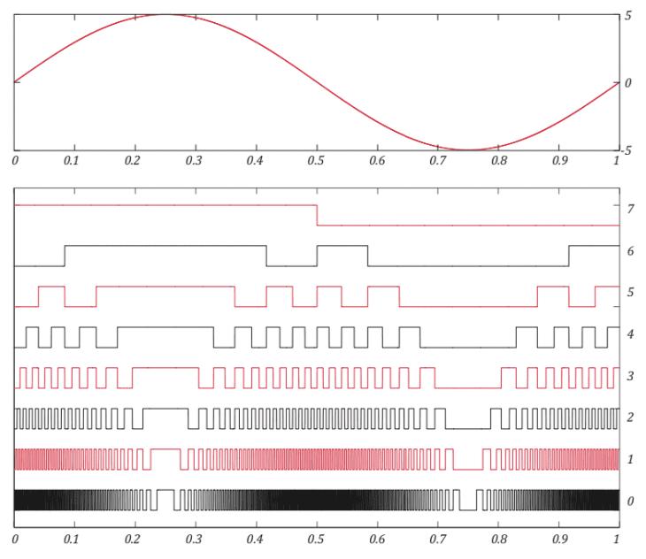 Xaoc Devices Leibniz Binary Subsystem - Sinus Dekonstruktion