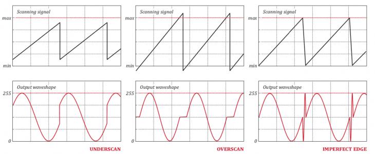 Das Problem der Diskontinuität wird vom Synchronous Mode behoben