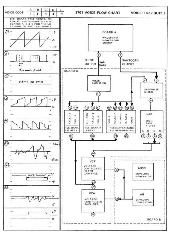 Der Signalfluss-Chart der Fuzz Guitar 1 zeigt beispielhaft die äußerst komplexe Klangformung des ARP Pro Soloist