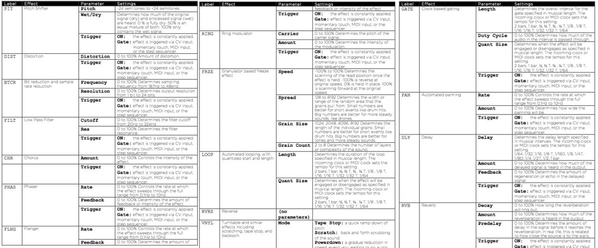 Alle Effekte und Parameter im Überblick - aus der Anleitung