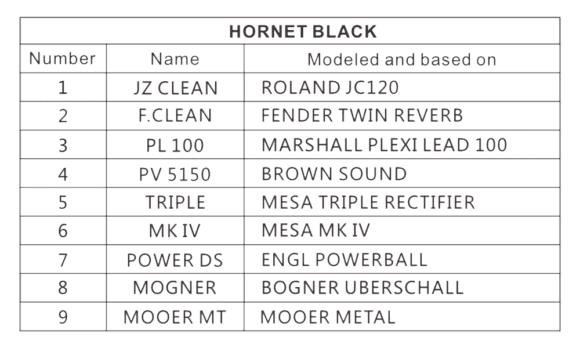 Mooer Hornet Black Presets