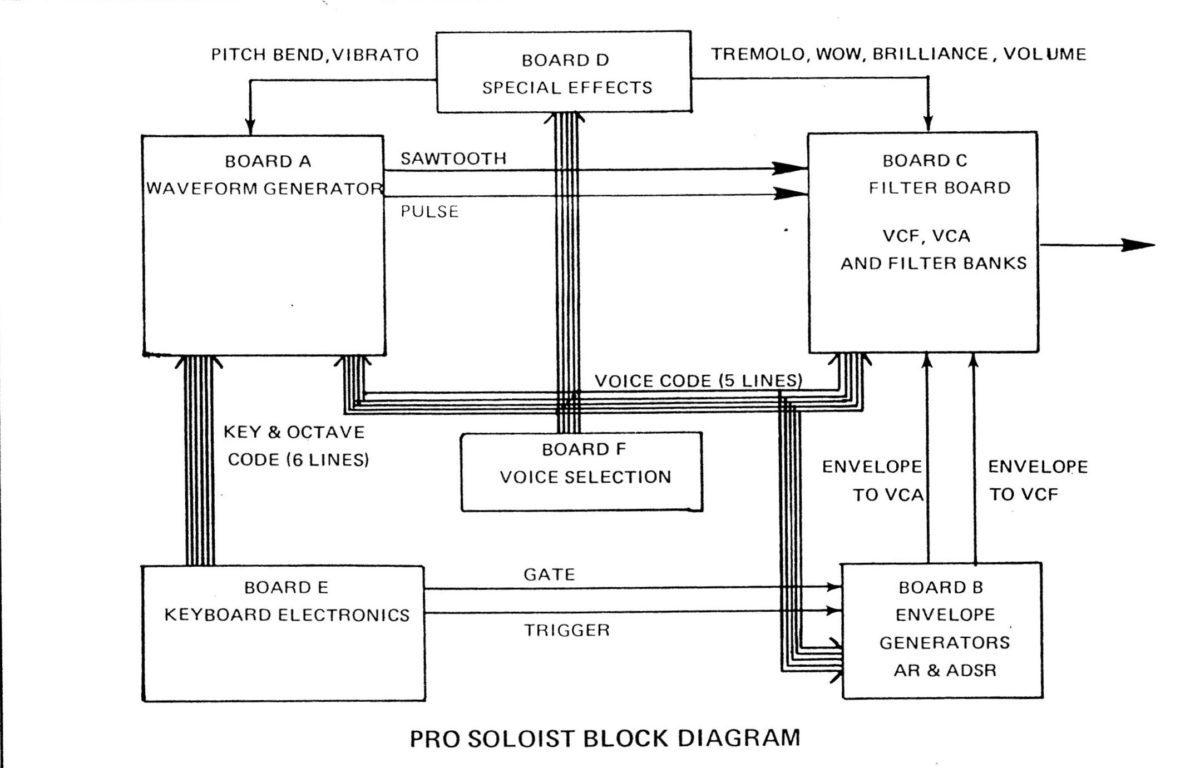 Die sechs Boards des ARP Pro Soloist: Jeweils eins für die Wellenformen des Oszillators, die Keyboard-Elektronik, Filter, Hüllkurven, Spezialeffekte und Stimmenauswahl