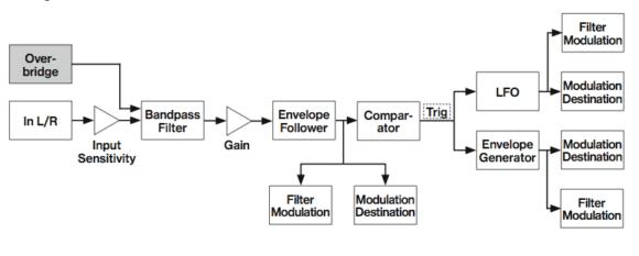 Modulationssignalfluss