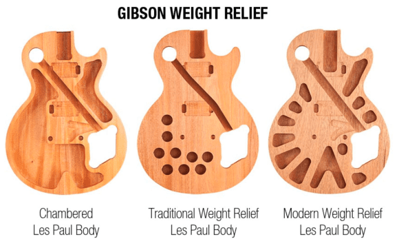 GIbson Weight Relief
