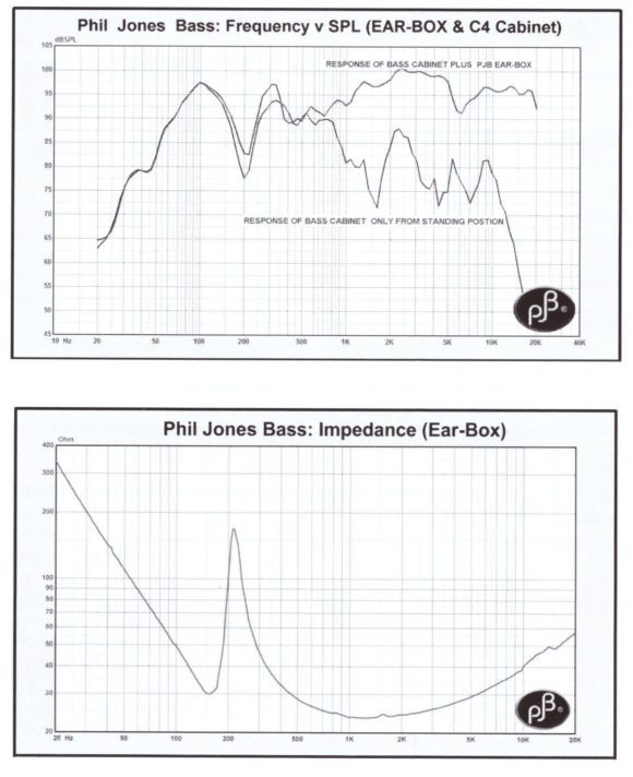 -- Ear-Box Impendanz und Wirkungsgrad --