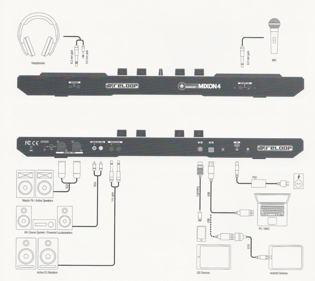 Für viele Anschluss-Szenarien ist der Reloop Mixon4 gerüstet