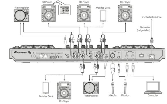 Anschluesse satt - Pioneer DDJ-SZ2 kann an zwei Rechner angeschlossen werden, um DJ-Wechsl zu ermöglichen.
