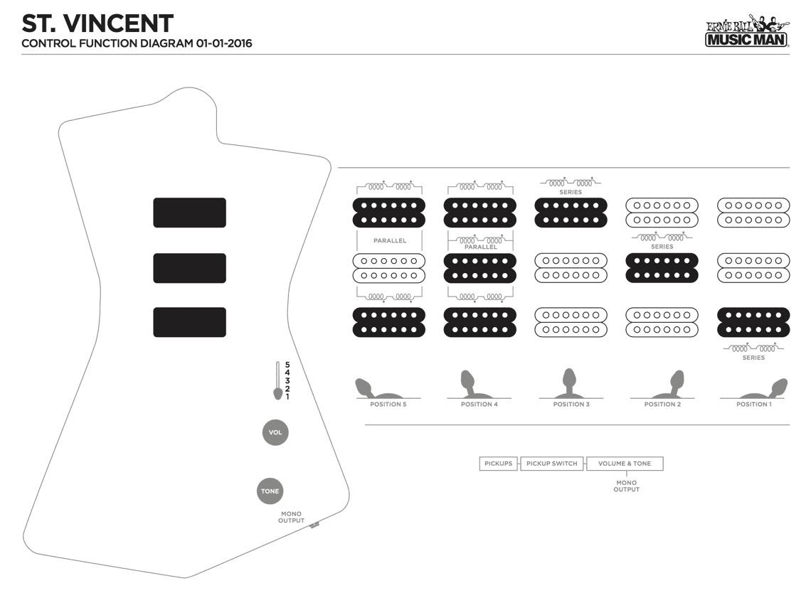 Test: Music Man St. Vincent, E-Gitarre - Seite 3 von 6 - AMAZONA.de