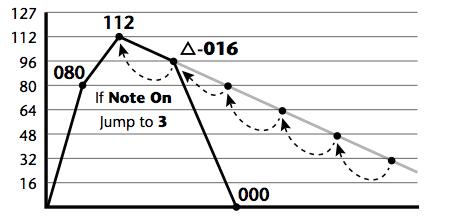 Im relativen Modus wird der eingestellte Wert vom vorigen abgezogen oder hinzu addiert.