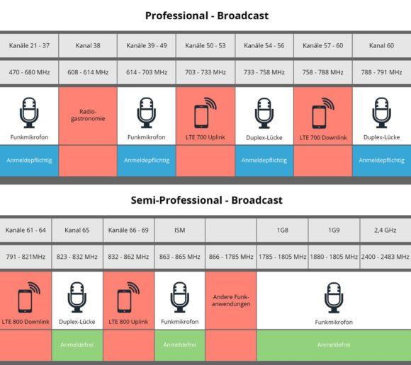 Kabellose Audioübertragung mit WLAN