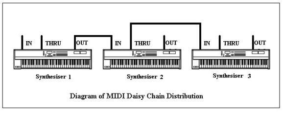 Workshop Midi Chain Split Stack Merge